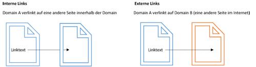 Schaubild Unterschied externe und interne Verlinkung
