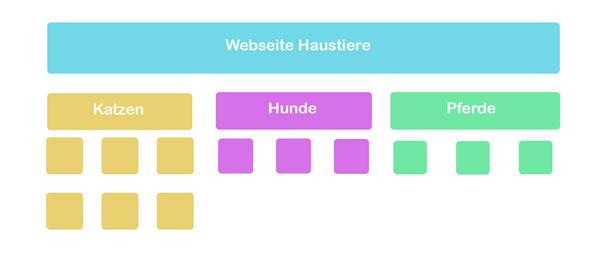 Schaubild Silostruktur einer Webseite