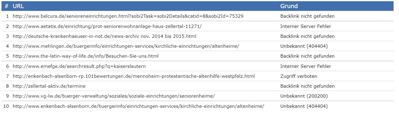 Backlinktest.com: Anzeige nicht validierbarer Backlinks